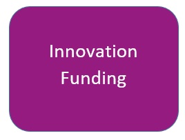 Innovation Funding Button