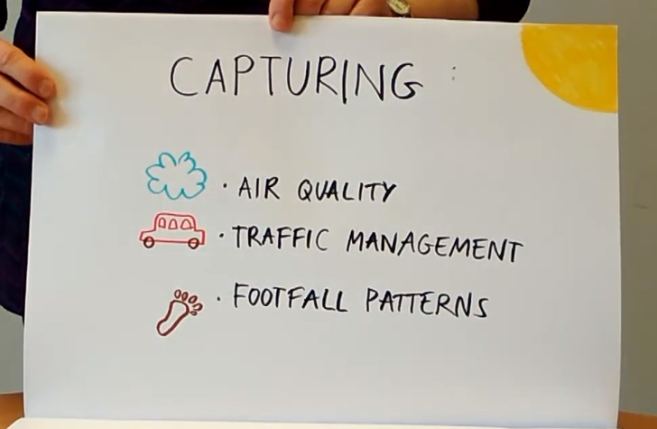Flipchart visual of Waterford Smart City 2
