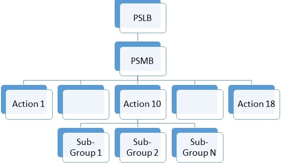 OPS2020 Organisation Structure